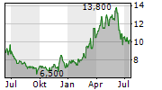 NAVIGATOR HOLDINGS LTD Chart 1 Jahr
