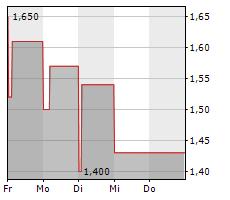 NAVSTONE SE Chart 1 Jahr