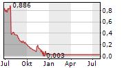 NAVYA SA Chart 1 Jahr