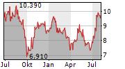 NCC AB Chart 1 Jahr