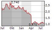 NCC GROUP PLC Chart 1 Jahr