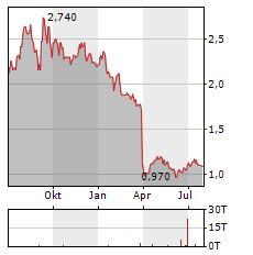 NCC Aktie Chart 1 Jahr