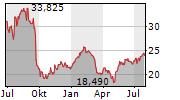 NCR CORPORATION Chart 1 Jahr