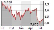 NEBAG AG Chart 1 Jahr