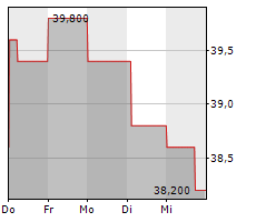 NEC CORPORATION Chart 1 Jahr