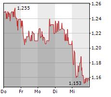 NEL ASA Chart 1 Jahr