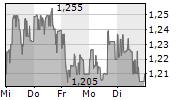 NEL ASA 1-Woche-Intraday-Chart