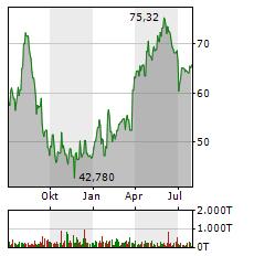 NEMETSCHEK SE Jahres Chart