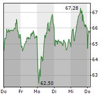 NEMETSCHEK SE Chart 1 Jahr