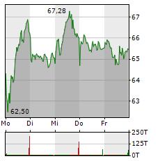 NEMETSCHEK Aktie 5-Tage-Chart