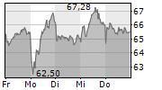 NEMETSCHEK SE 1-Woche-Intraday-Chart