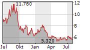 NEO PERFORMANCE MATERIALS INC Chart 1 Jahr