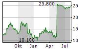 NEOGAMES SA Chart 1 Jahr
