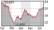 NEOGEN CORPORATION Chart 1 Jahr