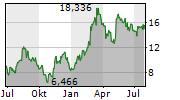 NEOGENOMICS INC Chart 1 Jahr