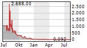 NEOVACS Chart 1 Jahr