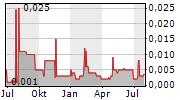 NESCHEN AG Chart 1 Jahr