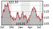 NESTLE SA ADR Chart 1 Jahr