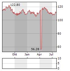 NESTLE Aktie Chart 1 Jahr