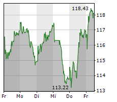 NESTLE SA Chart 1 Jahr