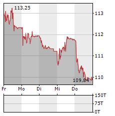 NESTLE Aktie 5-Tage-Chart