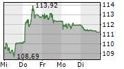 NESTLE SA 5-Tage-Chart