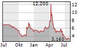 NET DIGITAL AG Chart 1 Jahr