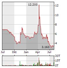 NET DIGITAL Aktie Chart 1 Jahr