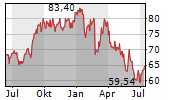 NETAPP INC Chart 1 Jahr