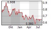 NETCARE LIMITED Chart 1 Jahr