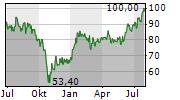 NETEASE INC ADR Chart 1 Jahr