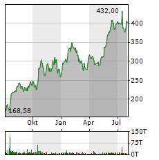 NETFLIX Aktie Chart 1 Jahr