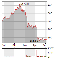NETFLIX INC Jahres Chart