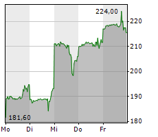 NETFLIX INC Chart 1 Jahr