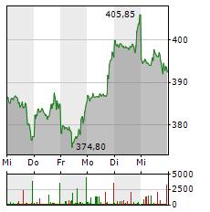 NETFLIX Aktie 1-Woche-Intraday-Chart