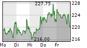 NETFLIX INC 1-Woche-Intraday-Chart