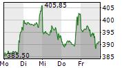 NETFLIX INC 5-Tage-Chart