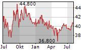 NETFONDS AG Chart 1 Jahr