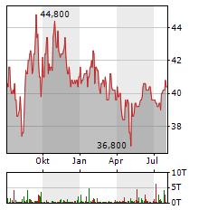 NETFONDS Aktie Chart 1 Jahr