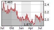 NETWORK-1 TECHNOLOGIES INC Chart 1 Jahr