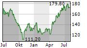 NEUCA SA Chart 1 Jahr