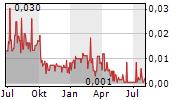NEUTRISCI INTERNATIONAL INC Chart 1 Jahr