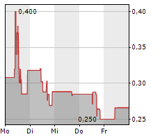 NEVADA COPPER CORP Chart 1 Jahr
