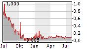 NEVADA EXPLORATION INC Chart 1 Jahr