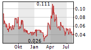 NEVADA ZINC CORPORATION Chart 1 Jahr