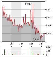 NEVADA ZINC Aktie Chart 1 Jahr