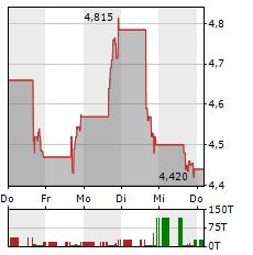 NEW FOUND GOLD Aktie 5-Tage-Chart