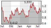 NEW GOLD INC Chart 1 Jahr
