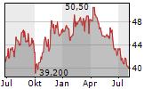 NEW JERSEY RESOURCES CORPORATION Chart 1 Jahr