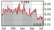 NEW TECH MINERALS CORP Chart 1 Jahr